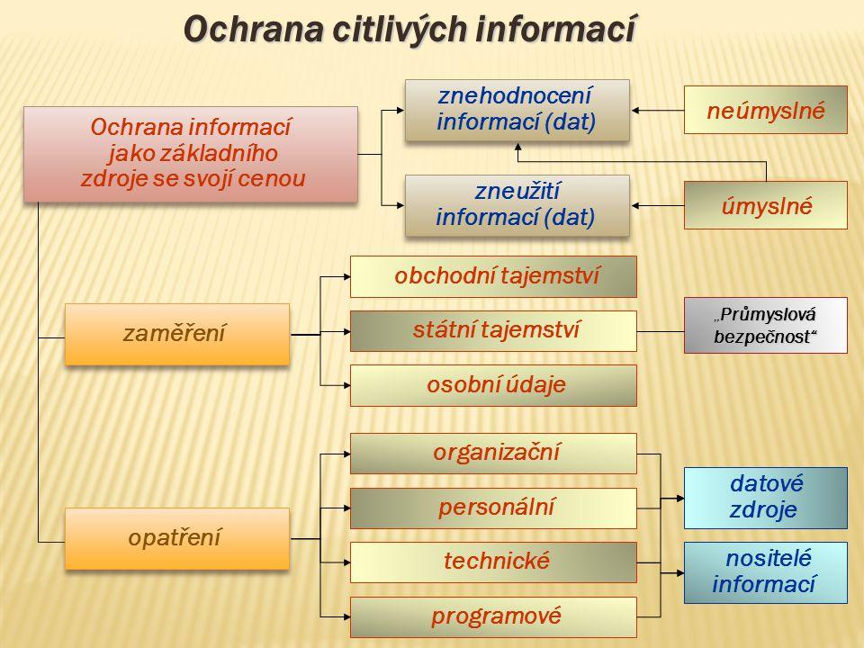neúmyslné úmyslné Ochrana informací jako základního zdroje se svojí cenou Ochrana informací jako základního zdroje se svojí cenou zneužití informací (