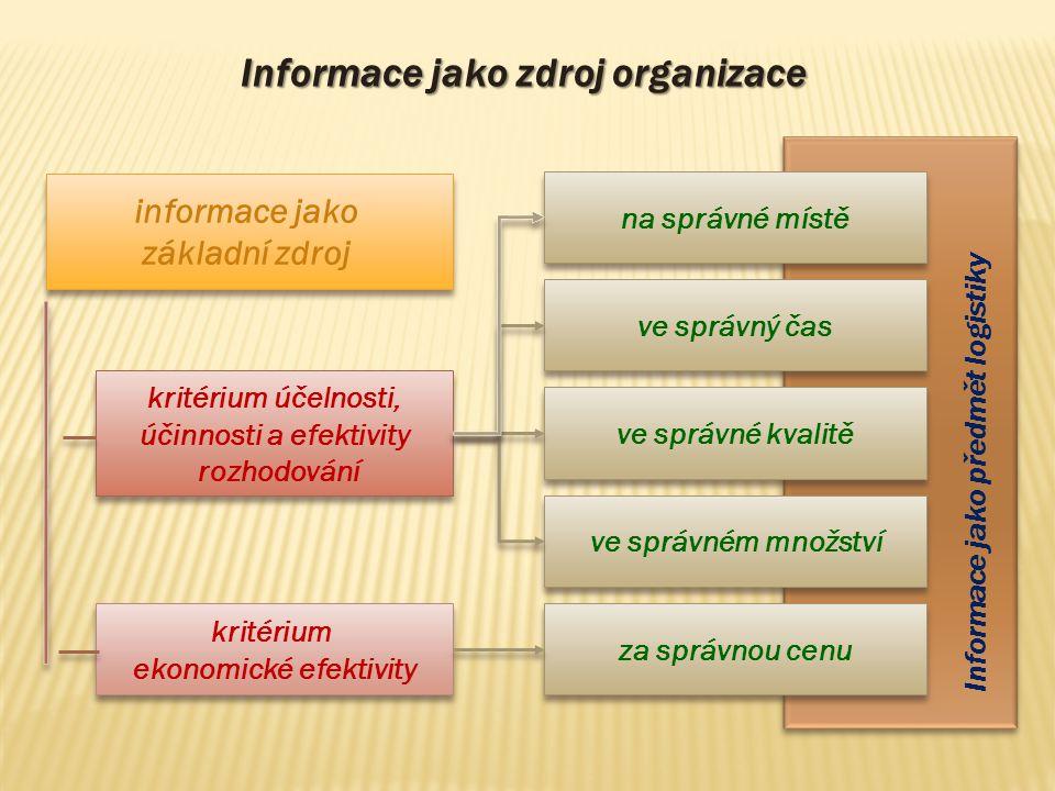 Informace jako zdroj organizace na správné místě ve správný čas ve správné kvalitě ve správném množství za správnou cenu Informace jako předmět logist