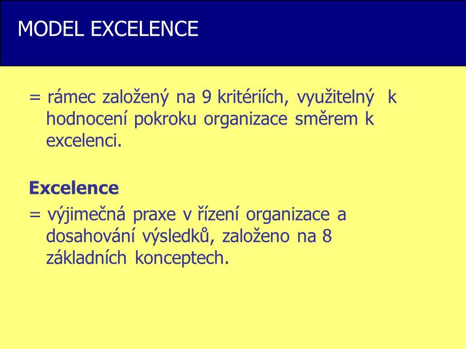 MODEL EXCELENCE = rámec založený na 9 kritériích, využitelný k hodnocení pokroku organizace směrem k excelenci. Excelence = výjimečná praxe v řízení o