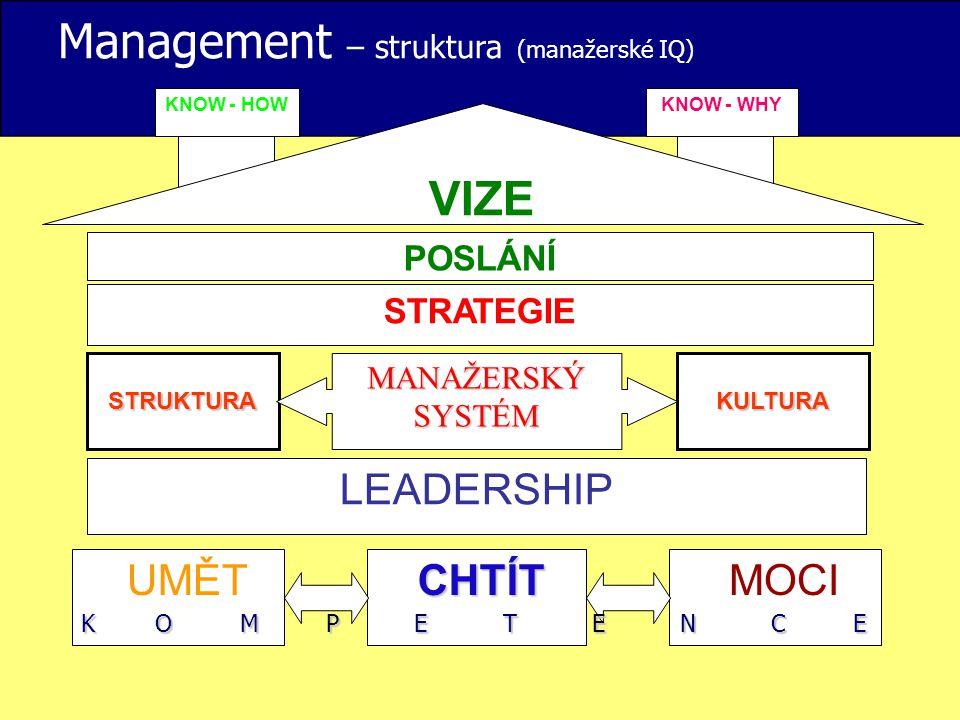 Management – struktura (manažerské IQ) VIZE POSLÁNÍ STRUKTURA KULTURA MANAŽERSKÝ SYSTÉM LEADERSHIP STRATEGIE UMĚT CHTÍT MOCI KNOW - HOW KNOW - WHY K O
