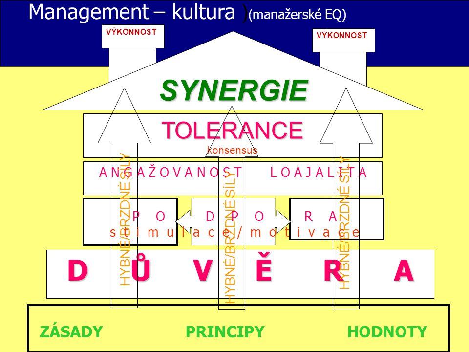 Management – kultura ) ( manažerské EQ) SYNERGIE TOLERANCE konsensus A N G A Ž O V A N O S T L O A J A L I T A ZÁSADY PRINCIPY HODNOTY VÝKONNOST D Ů V