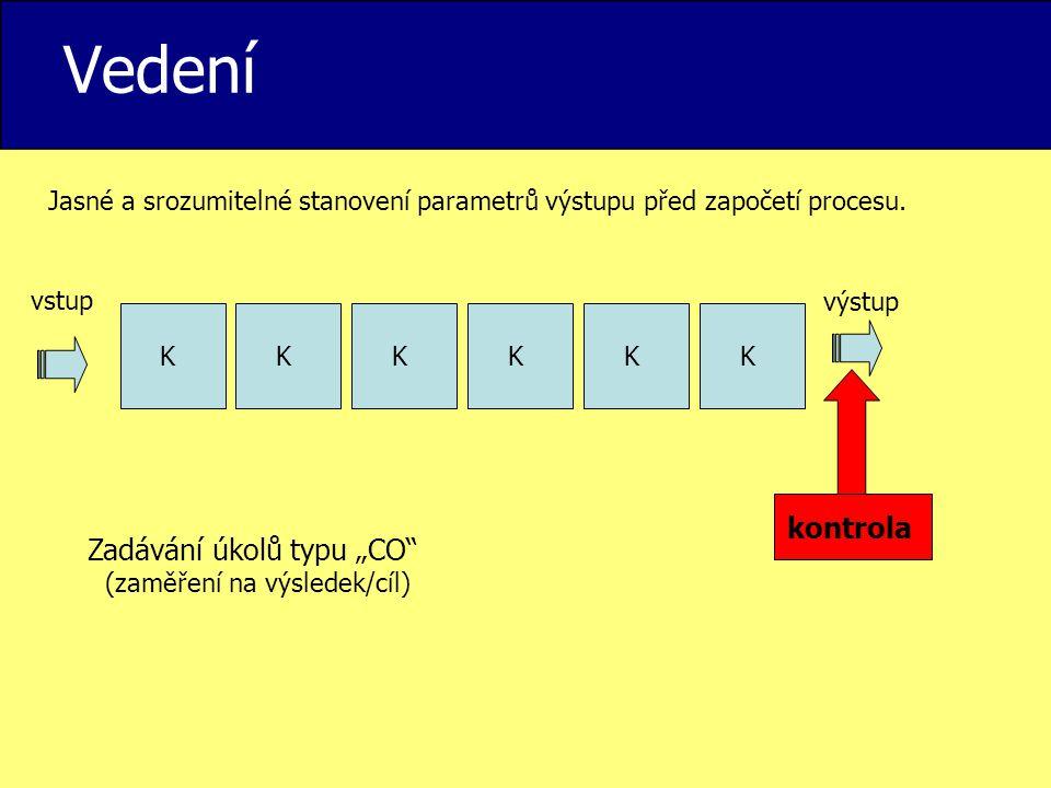 """Vedení KKKKKK kontrola vstup výstup Jasné a srozumitelné stanovení parametrů výstupu před započetí procesu. Zadávání úkolů typu """"CO"""" (zaměření na výsl"""