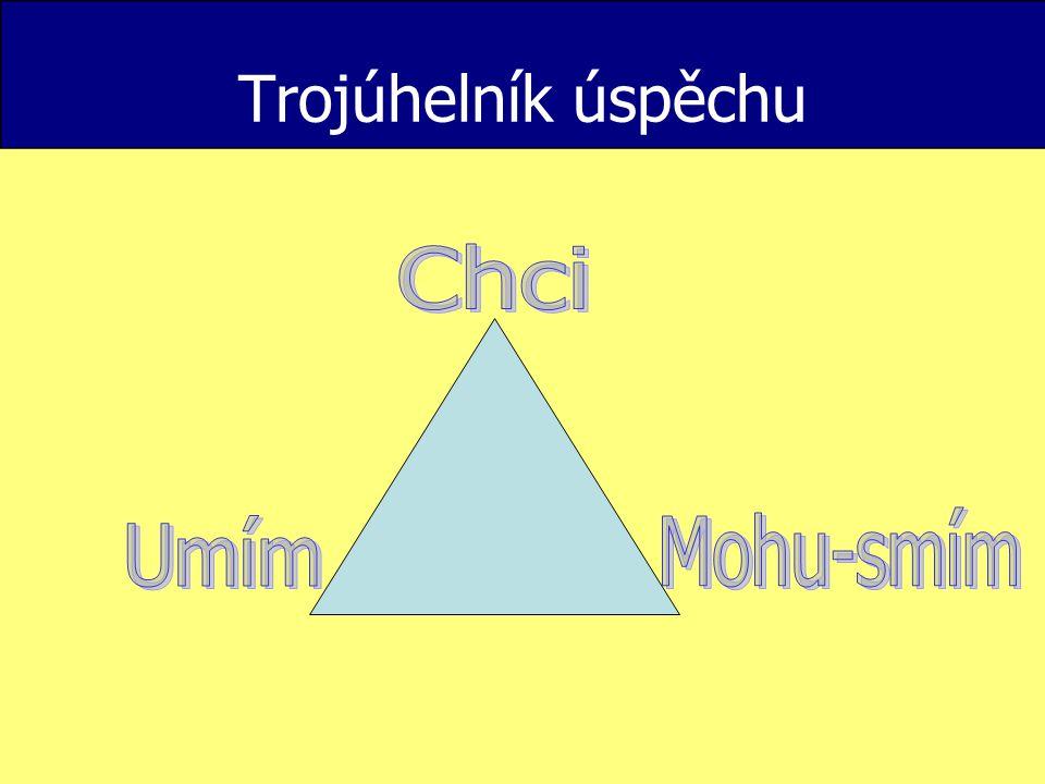 Trojúhelník úspěchu