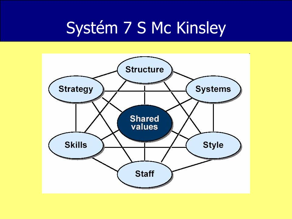 """Postoj """" Lidé dělají to nejlepší, co jim umožňuje systém, jehož jsou součástí. V systému (organizaci, instituci, firmě, společnosti), chceme-li jej dobře řídit, se musíme především dobře vyznat."""
