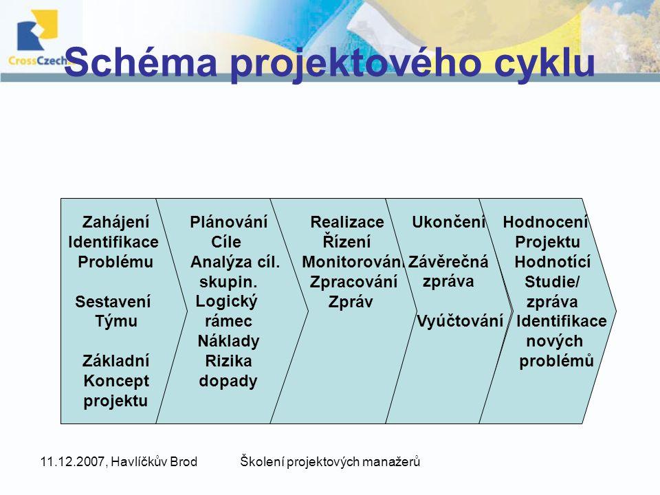 11.12.2007, Havlíčkův BrodŠkolení projektových manažerů Schéma projektového cyklu Plánování Cíle Analýza cíl. skupin. Logický rámec Náklady Rizika dop