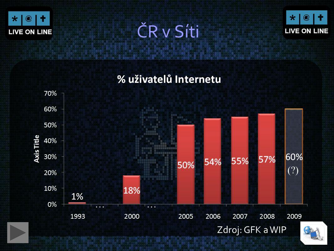 LIVE ON LINE ČR v Síti …… Zdroj: GFK a WIP (?)