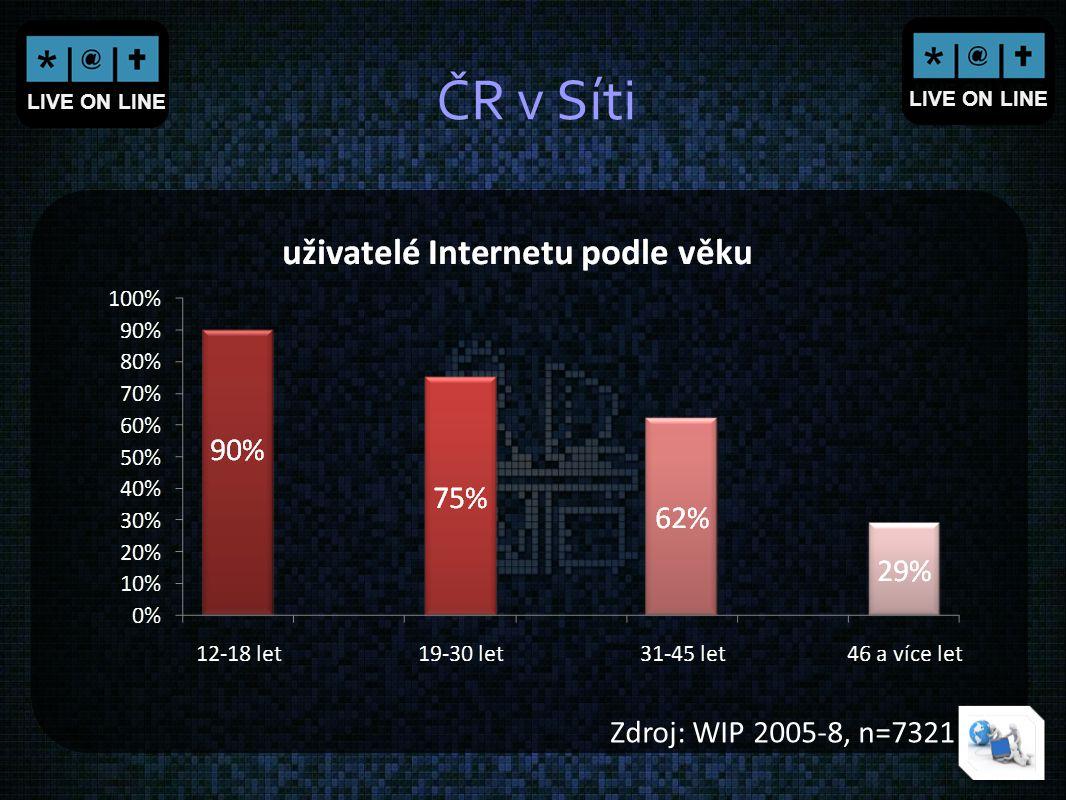 LIVE ON LINE ČR v Síti Zdroj: WIP 2005-8, n=7321