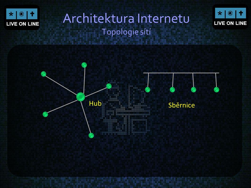 LIVE ON LINE Architektura Internetu Topologie sítí Hub Sběrnice