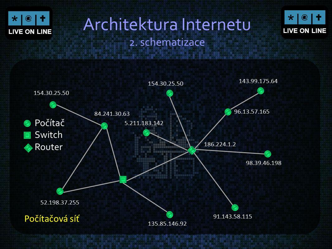 LIVE ON LINE Architektura Internetu 2. schematizace Počítačová síť 154.30.25.50 84.241.30.63 52.198.37.255 135.85.146.92 91.143.58.115 98.39.46.198 14