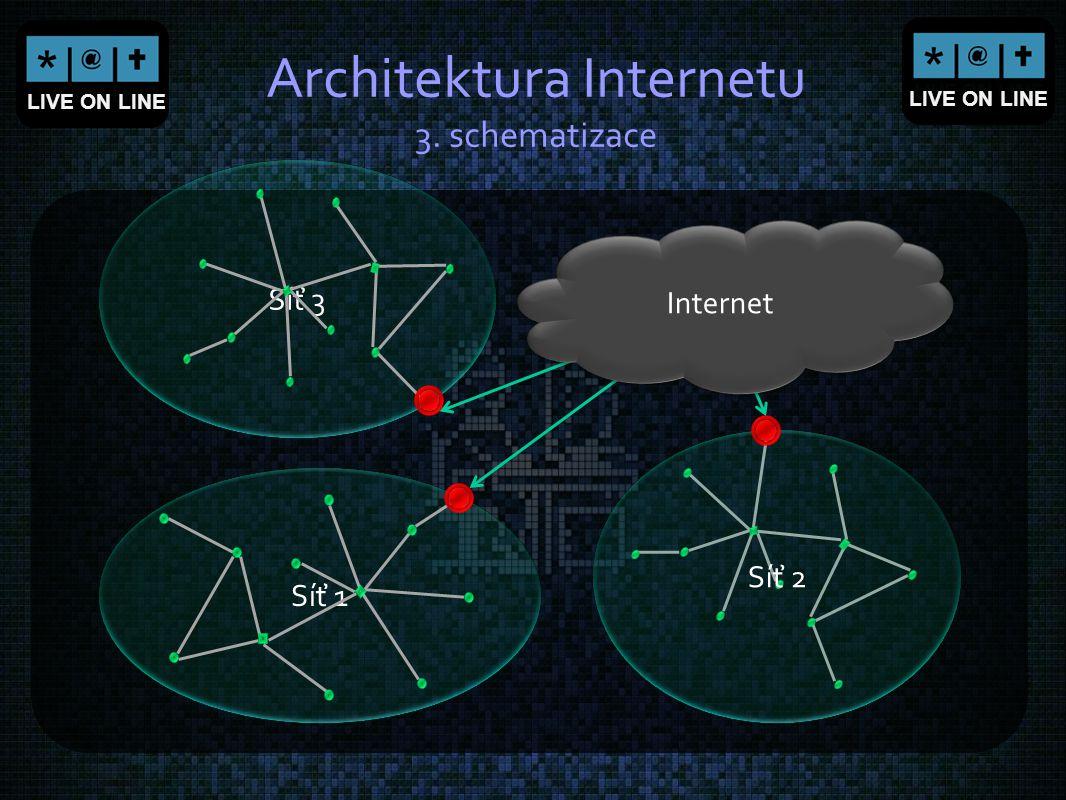Síť 1 Architektura Internetu 3. schematizace Síť 2 Síť 3 Internet