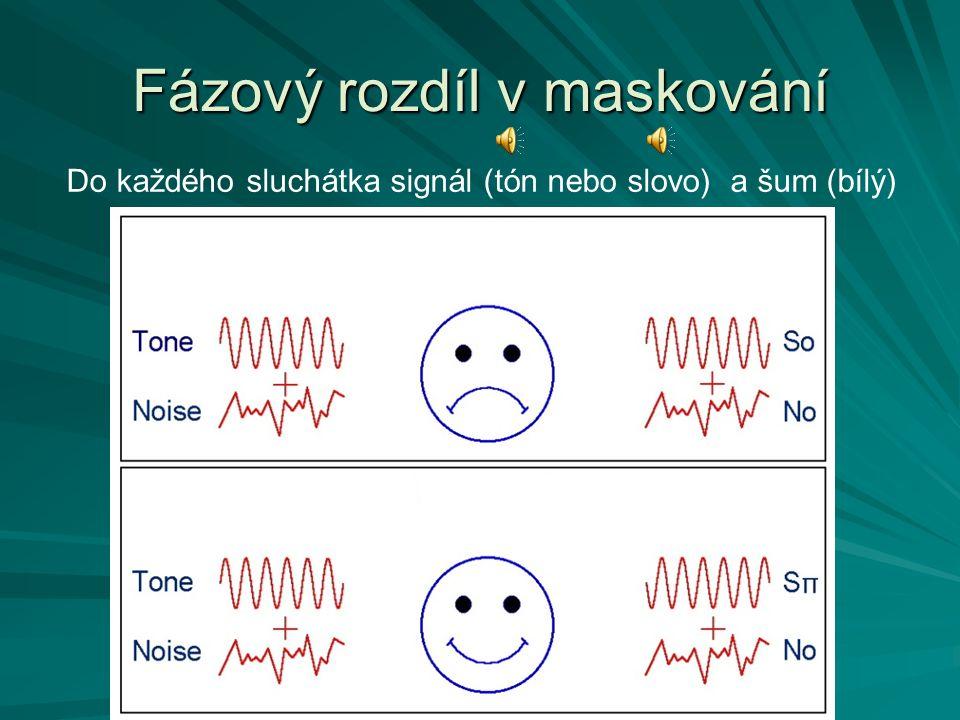 Fázový rozdíl v maskování Do každého sluchátka signál (tón nebo slovo) a šum (bílý)