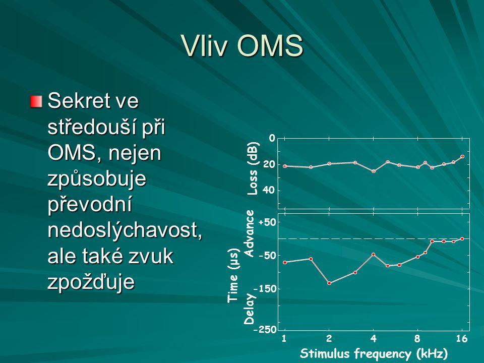 Vliv OMS Sekret ve středouší při OMS, nejen způsobuje převodní nedoslýchavost, ale také zvuk zpožďuje Loss (dB) Time (μs) Stimulus frequency (kHz) 124