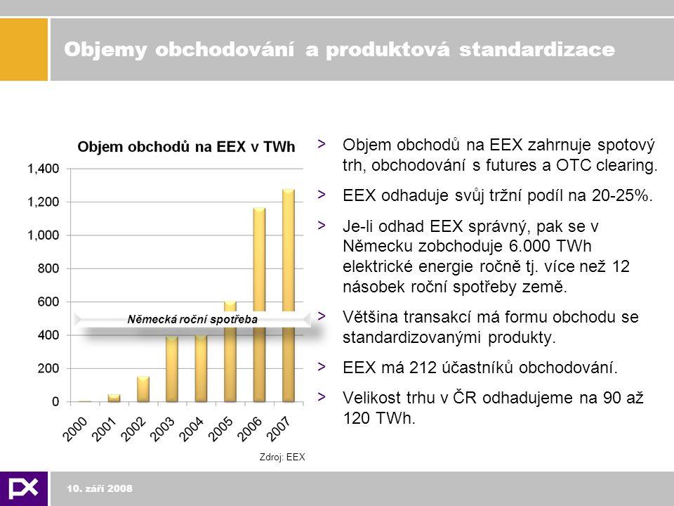 Objemy obchodování a produktová standardizace > Objem obchodů na EEX zahrnuje spotový trh, obchodování s futures a OTC clearing.