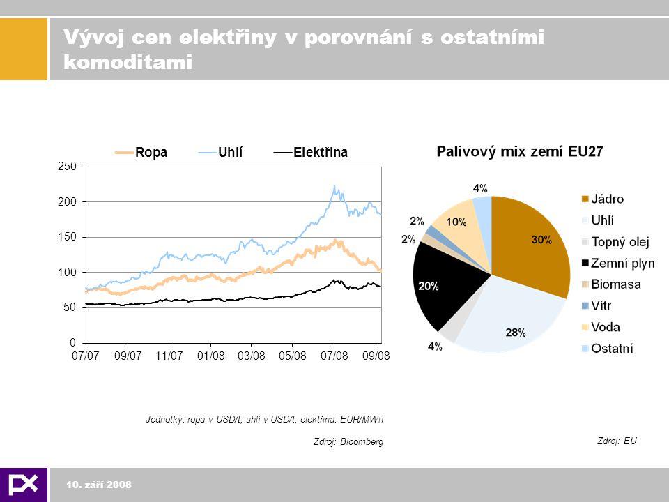 Vývoj cen elektřiny v porovnání s ostatními komoditami 10.