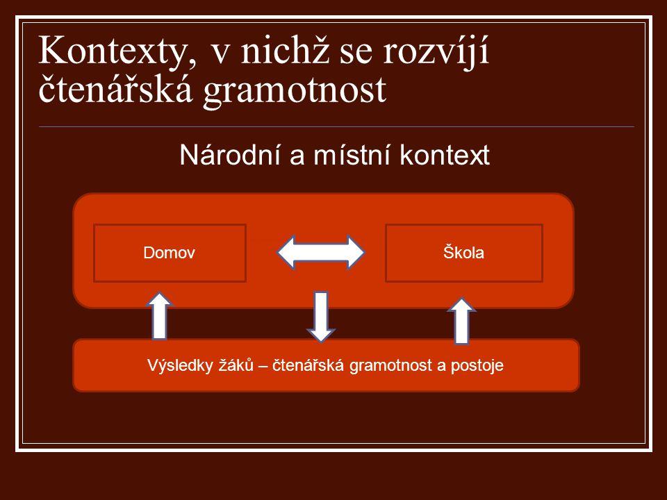 Kontexty, v nichž se rozvíjí čtenářská gramotnost Národní a místní kontext DomovŠkola Výsledky žáků – čtenářská gramotnost a postoje