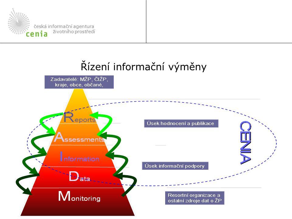 česká informační agentura životního prostředí Řízení informační výměny