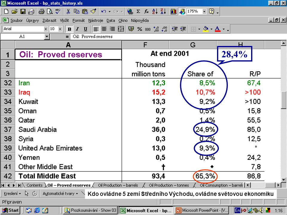 22 28,4% Kdo ovládne 5 zemí Středního Východu, ovládne světovou ekonomiku