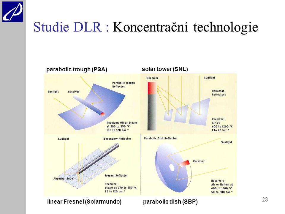 28 Studie DLR : Koncentrační technologie parabolic trough (PSA) solar tower (SNL) linear Fresnel (Solarmundo) parabolic dish (SBP)