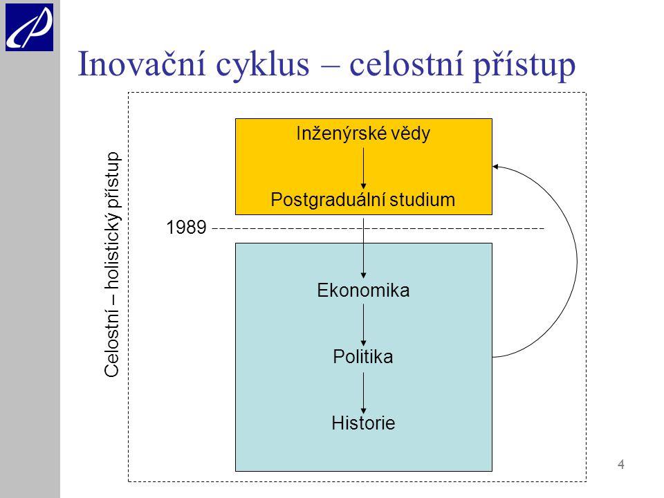 4 Inovační cyklus – celostní přístup Inženýrské vědy Postgraduální studium Ekonomika Politika Historie 1989 Celostní – holistický přístup