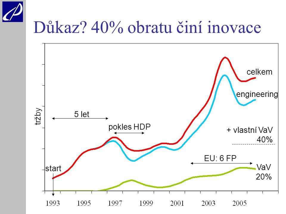 6 pokles HDP Důkaz.