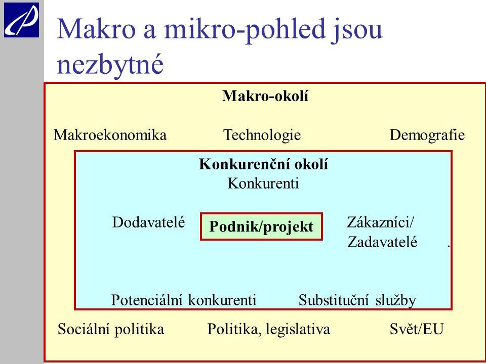 7 Makro a mikro-pohled jsou nezbytné Makro-okolí Makroekonomika TechnologieDemografie Sociální politika Politika, legislativa Svět/EU Konkurenční okolí Konkurenti Dodavatelé Zákazníci/ Zadavatelé.