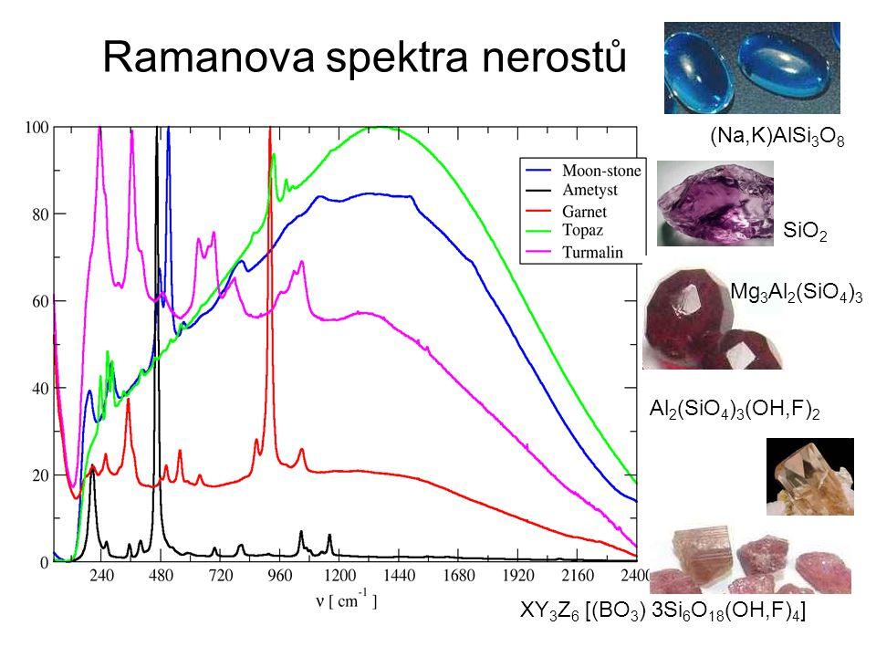 Ramanova spektra nerostů (Na,K)AlSi 3 O 8 SiO 2 Mg 3 Al 2 (SiO 4 ) 3 Al 2 (SiO 4 ) 3 (OH,F) 2 XY 3 Z 6 [(BO 3 ) 3Si 6 O 18 (OH,F) 4 ]