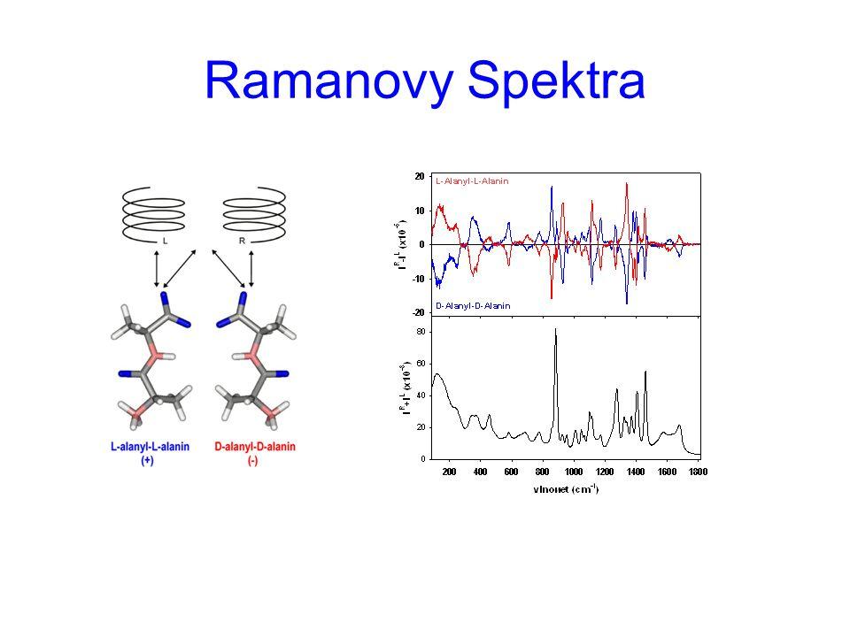 Ramanovy Spektra