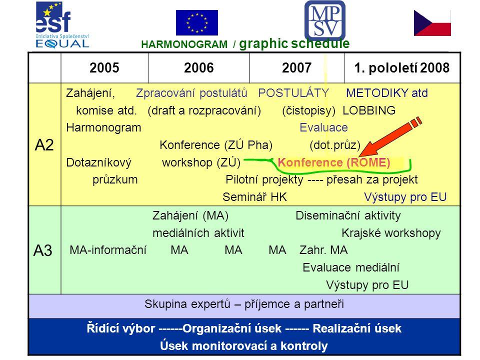 2005200620071. pololetí 2008 A2 Zahájení, Zpracování postulátů POSTULÁTY METODIKY atd komise atd.