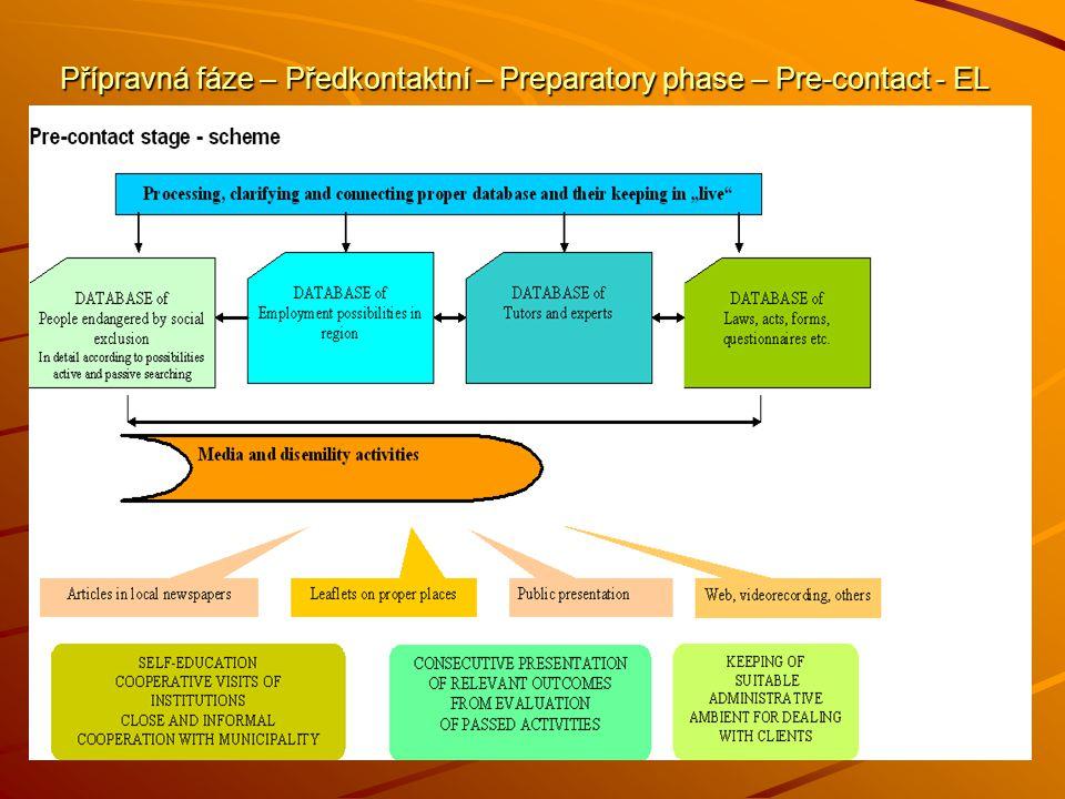 Přípravná fáze – Předkontaktní – Preparatory phase – Pre-contact - EL