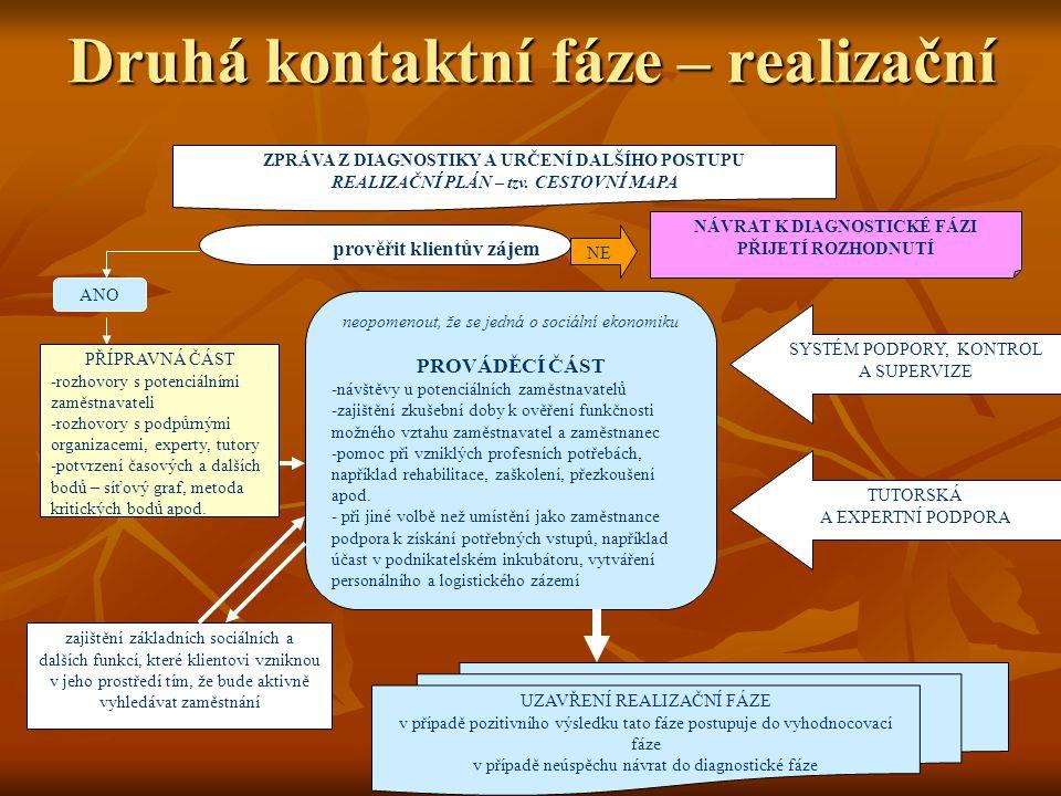 Druhá kontaktní fáze – realizační ZPRÁVA Z DIAGNOSTIKY A URČENÍ DALŠÍHO POSTUPU REALIZAČNÍ PLÁN – tzv.
