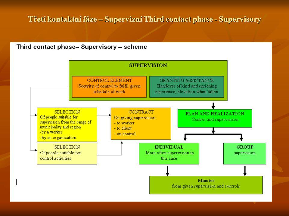Třetí kontaktní fáze – Supervizní Third contact phase - Supervisory