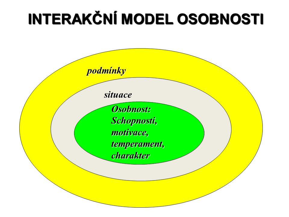 INTERAKČNÍ MODEL OSOBNOSTI podmínky situace Osobnost: Schopnosti, motivace, temperament, charakter