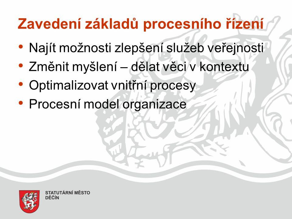 Zavedení základů procesního řízení Najít možnosti zlepšení služeb veřejnosti Změnit myšlení – dělat věci v kontextu Optimalizovat vnitřní procesy Proc