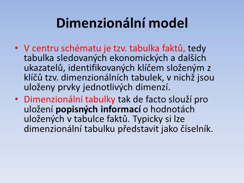 Dimenzionální model V centru schématu je tzv. tabulka faktů, tedy tabulka sledovaných ekonomických a dalších ukazatelů, identifikovaných klíčem složen
