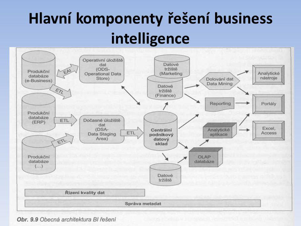 Hlavní komponenty řešení business intelligence