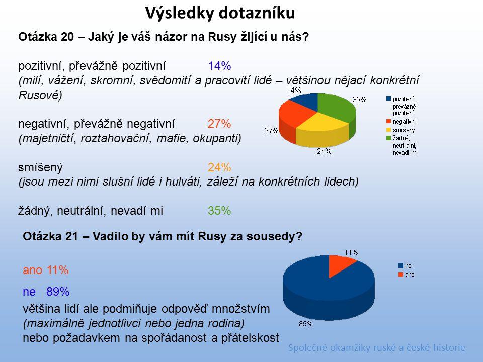 Otázka 20 – Jaký je váš názor na Rusy žijící u nás? pozitivní, převážně pozitivní14% (milí, vážení, skromní, svědomití a pracovití lidé – většinou něj