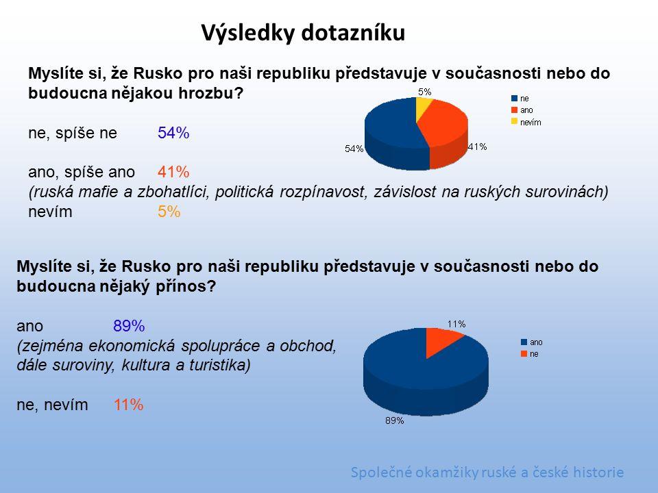 Myslíte si, že Rusko pro naši republiku představuje v současnosti nebo do budoucna nějakou hrozbu? ne, spíše ne54% ano, spíše ano41% (ruská mafie a zb