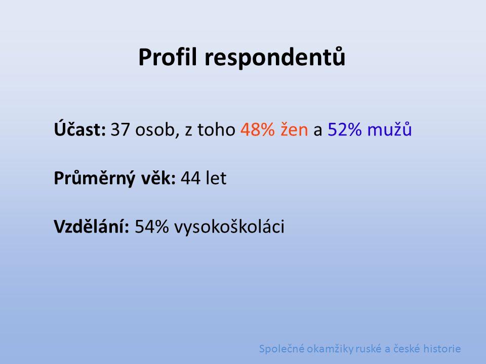 Účast: 37 osob, z toho 48% žen a 52% mužů Průměrný věk: 44 let Vzdělání: 54% vysokoškoláci Společné okamžiky ruské a české historie Profil respondentů