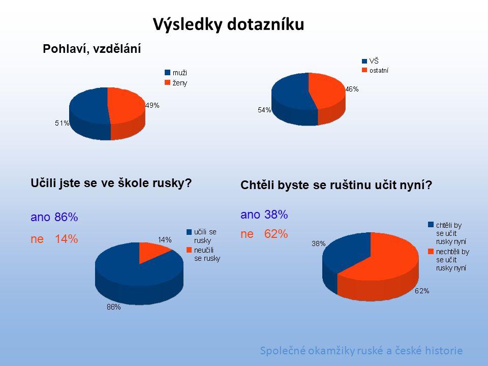 Pohlaví, vzdělání Učili jste se ve škole rusky? ano86% ne14% Chtěli byste se ruštinu učit nyní? ano38% ne62% Výsledky dotazníku Společné okamžiky rusk