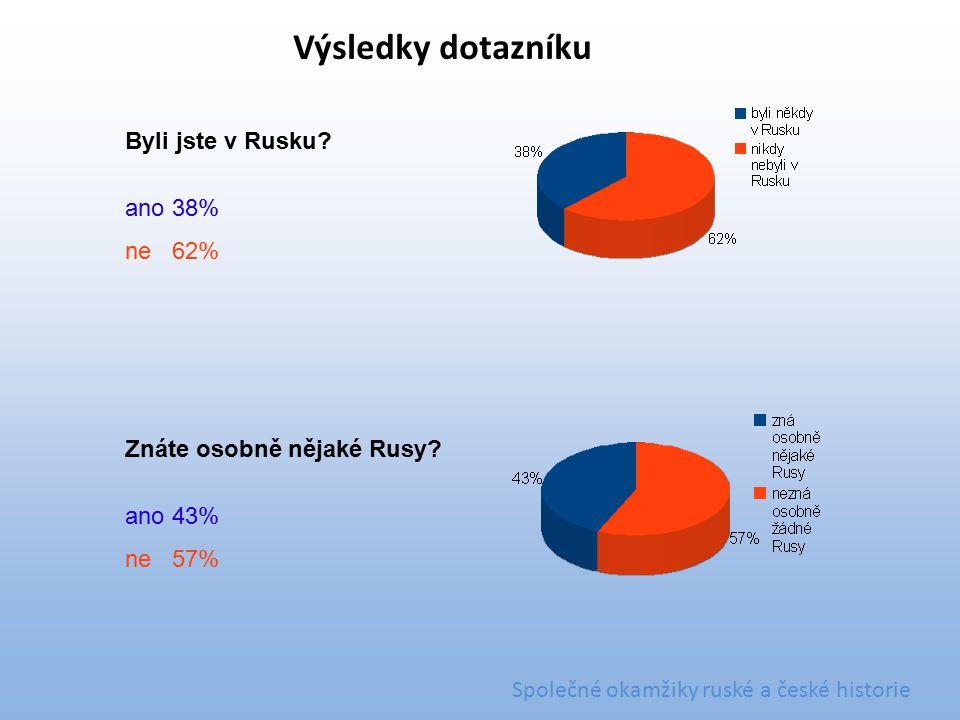 Byli jste v Rusku? ano38% ne62% Znáte osobně nějaké Rusy? ano43% ne57% Výsledky dotazníku Společné okamžiky ruské a české historie