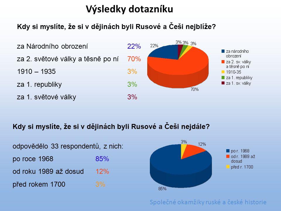 Kdy si myslíte, že si v dějinách byli Rusové a Češi nejblíže? za Národního obrození22% za 2. světové války a těsně po ní70% 1910 – 19353% za 1. republ