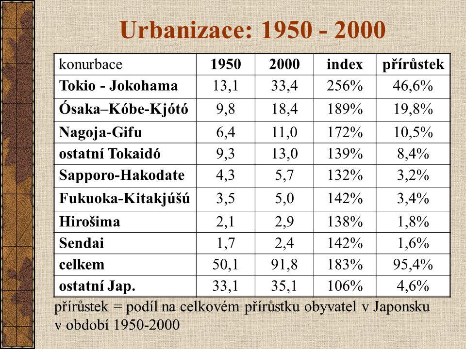 """""""Megalopole ´Tokaidó pás osídlení Tokio – Nagoja – Ósaka - Kóbe 60% obyvatel Japonska hlavní cíl poválečné migrace do měst vysoká hustota zástavby centrální Tokio: 20 000 obyvatel/km 2 dopravní a environmentální problémy řízená dekoncentrace osídlení suburbanizace, satelitní města"""