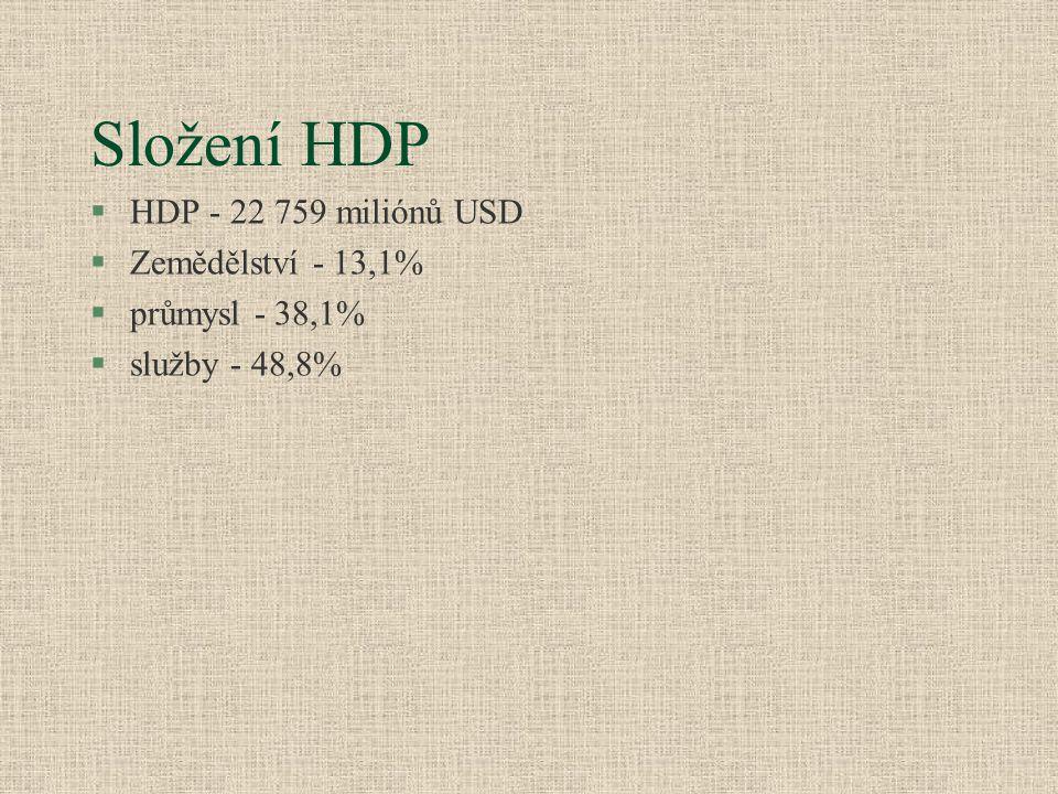 Složení HDP §HDP - 22 759 miliónů USD §Zemědělství - 13,1% §průmysl - 38,1% §služby - 48,8%