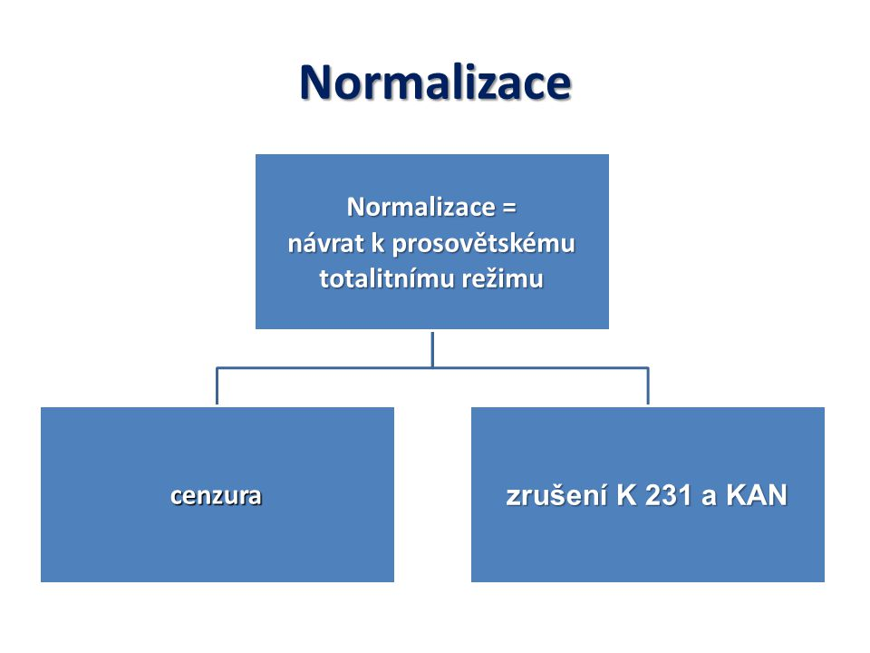 Normalizace Normalizace = návrat k prosovětskému totalitnímu režimu cenzura zrušení K 231 a KAN