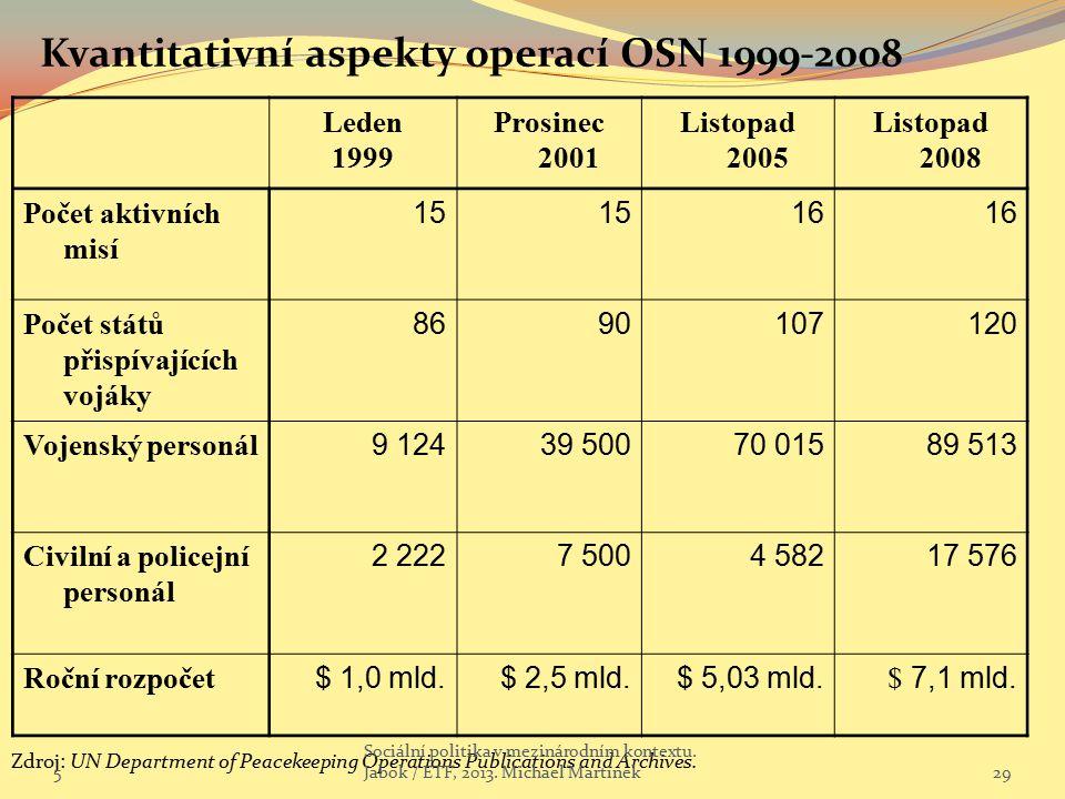 Leden 1999 Prosinec 2001 Listopad 2005 Listopad 2008 Počet aktivních misí 15 16 Počet států přispívajících vojáky 8690107120 Vojenský personál 9 12439