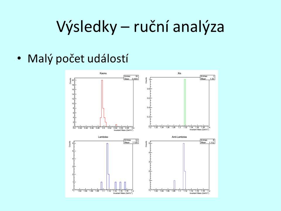 Výsledky – ruční analýza Malý počet událostí