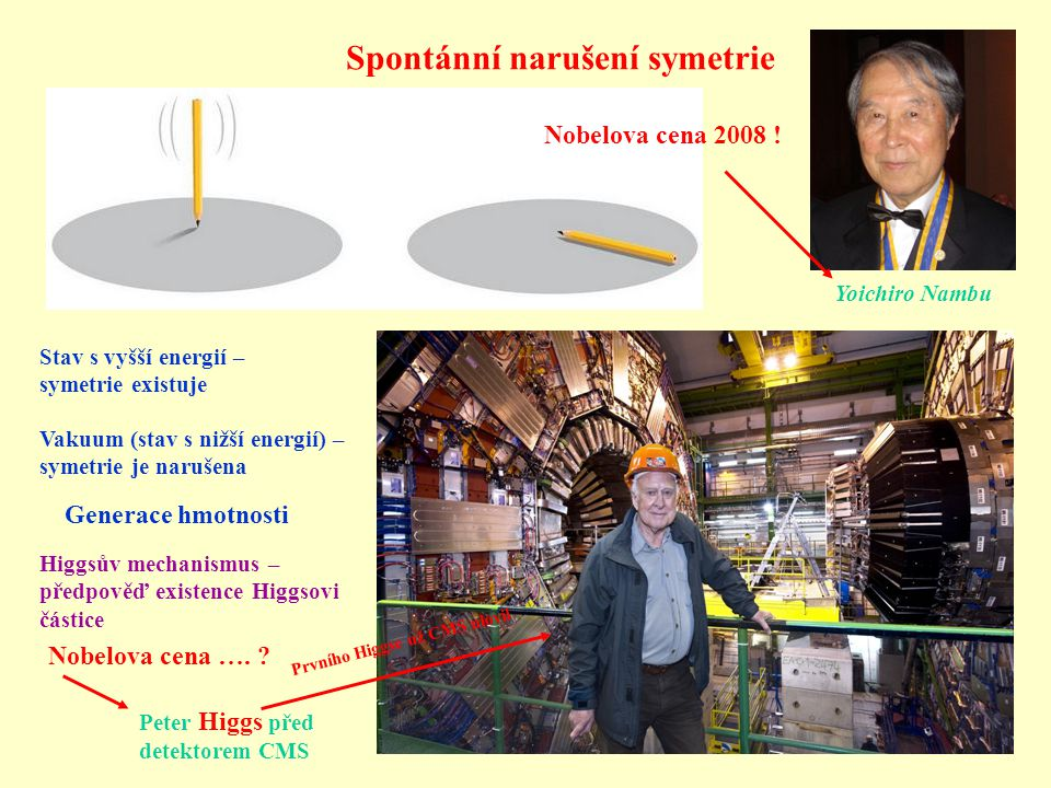 Spontánní narušení symetrie Generace hmotnosti Peter Higgs před detektorem CMS Stav s vyšší energií – symetrie existuje Vakuum (stav s nižší energií)