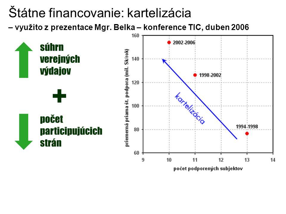 Štátne financovanie: kartelizácia – využito z prezentace Mgr.