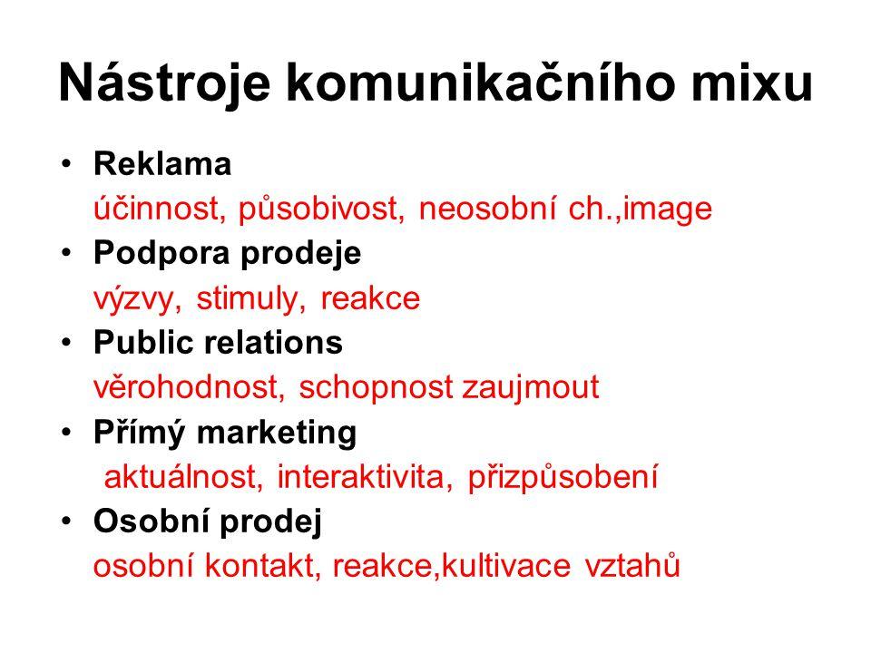 Nástroje komunikačního mixu Reklama účinnost, působivost, neosobní ch.,image Podpora prodeje výzvy, stimuly, reakce Public relations věrohodnost, scho