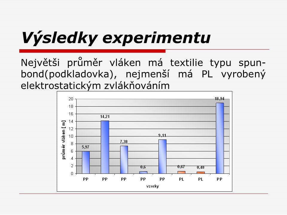 Výsledky experimentu Největši průměr vláken má textilie typu spun- bond(podkladovka), nejmenší má PL vyrobený elektrostatickým zvlákňováním